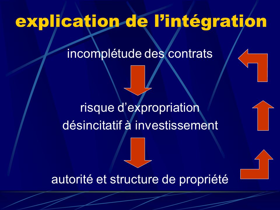 approche des droits de propriété (ADP) ou des contrats incomplets Grossman et Hart The costs and benefits of ownership (1986) Hart Firms, Contracts, a