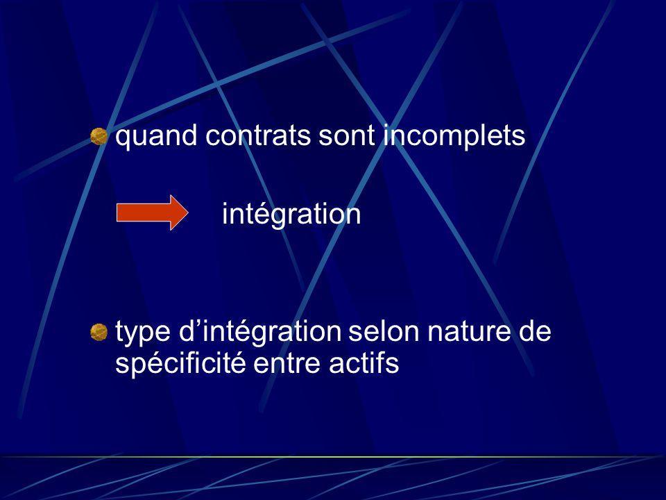explication de l'intégration incomplétude des contrats risque d'expropriation désincitatif à investissement autorité et structure de propriété