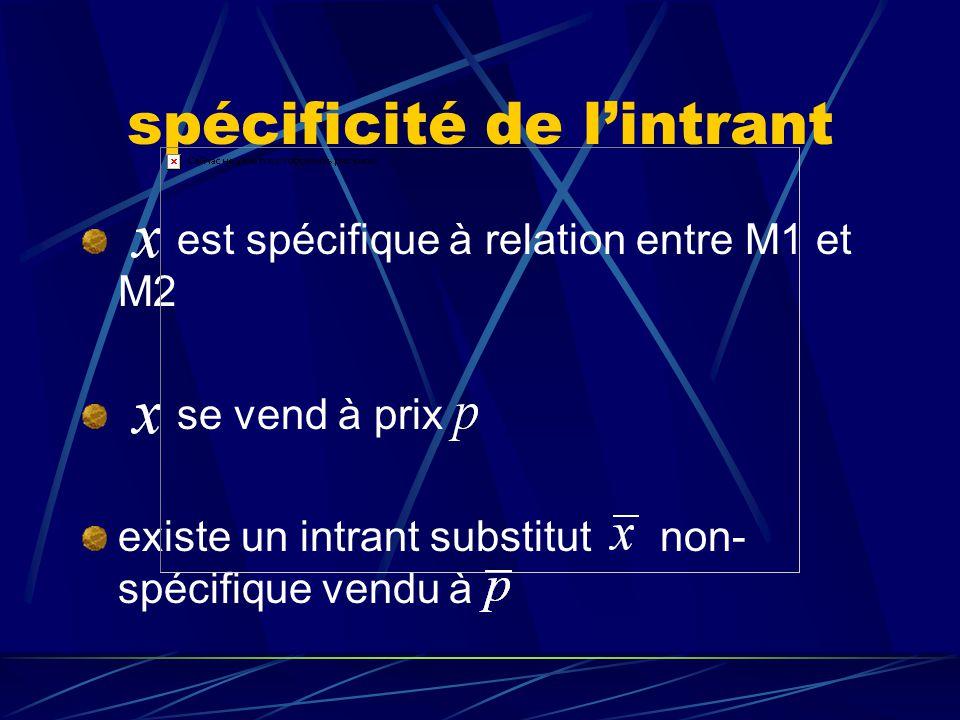 description des agents et de leur relation a2a1 M2M1 A = {a1}, B = {a2}