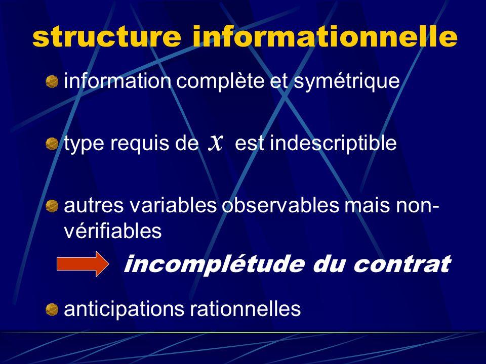 séquence (suite) à : 1. incertitude quant au type requis de est levée 2. renégociation possible du contrat quant à 3. production et fourniture de