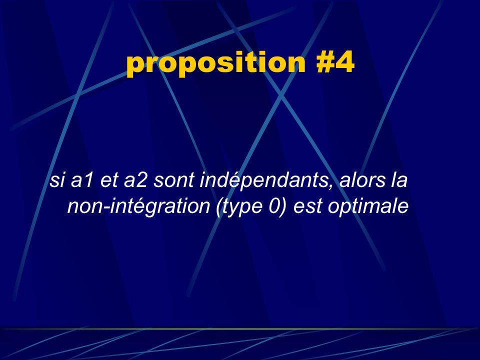 proposition #3 si l'investissement de M2 devient relativement improductif par rapport à celui de M1 et que a2 est complémentaire à a1, alors l'intégra