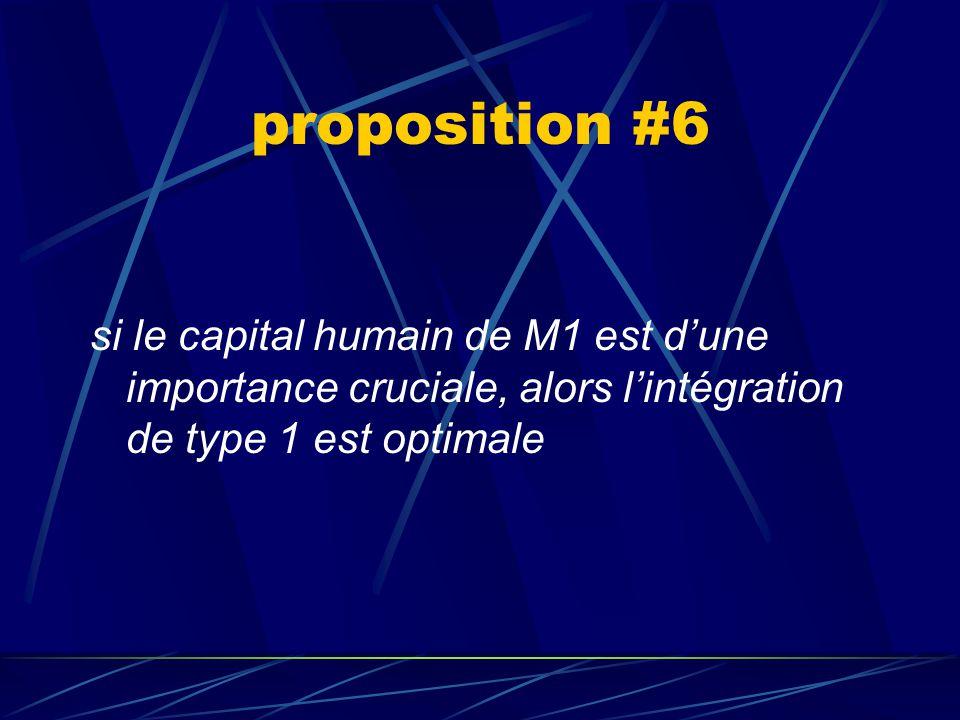 proposition #5 si a1 et a2 sont strictement complémentaires, alors une forme d'intégration est optimale