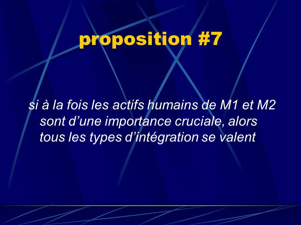 proposition #6 si le capital humain de M1 est d'une importance cruciale, alors l'intégration de type 1 est optimale