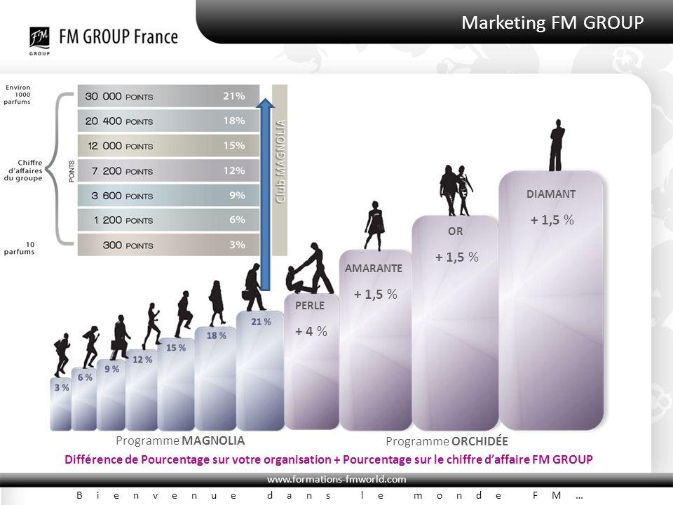 www.formations-fmworld.com Bienvenue dans le monde FM… Marketing FM GROUP Programme MAGNOLIA Programme ORCHIDÉE Différence de Pourcentage sur votre organisation + Pourcentage sur le chiffre d'affaire FM GROUP PERLE + 4 % AMARANTE + 1,5 % OR + 1,5 % DIAMANT + 1,5 %