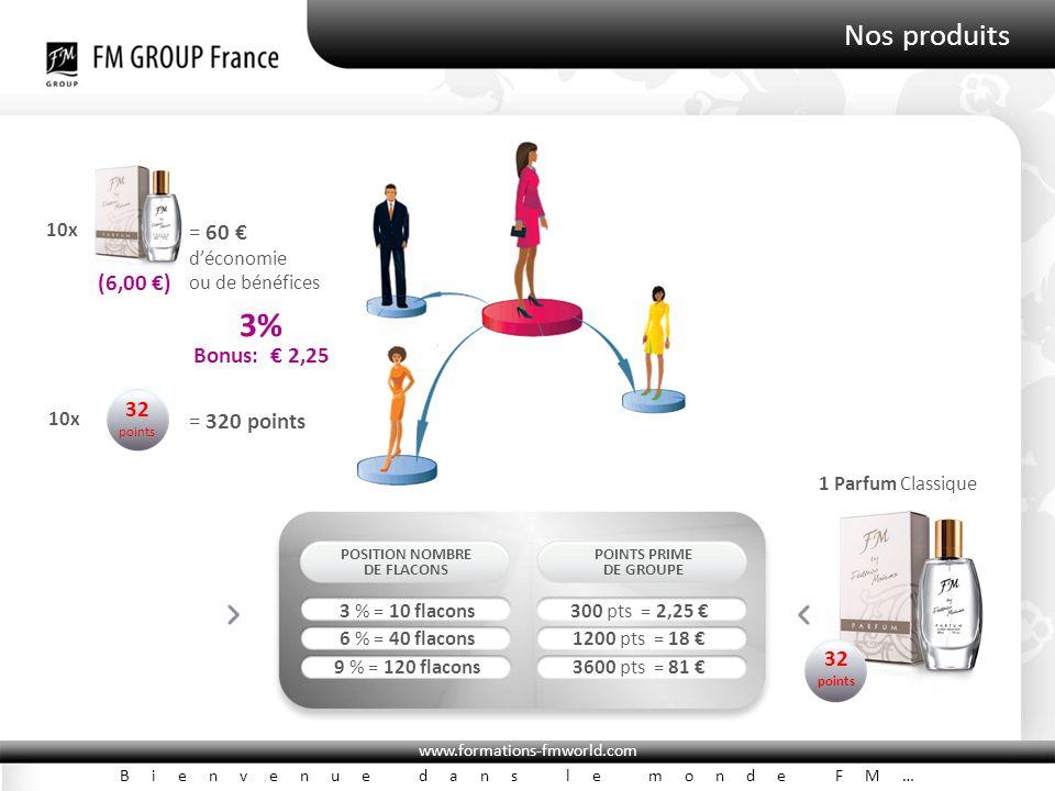 www.formations-fmworld.com Bienvenue dans le monde FM… Nos produits POSITION NOMBRE DE FLACONS POINTS PRIME DE GROUPE 3 % = 10 flacons300 pts = 2,25 € 6 % = 40 flacons1200 pts = 18 € 9 % = 120 flacons3600 pts = 81 € 10x = 60 € d'économie ou de bénéfices (6,00 €) 32 points 10x = 320 points Bonus: € 2,25 3% 1 Parfum Classique 32 points