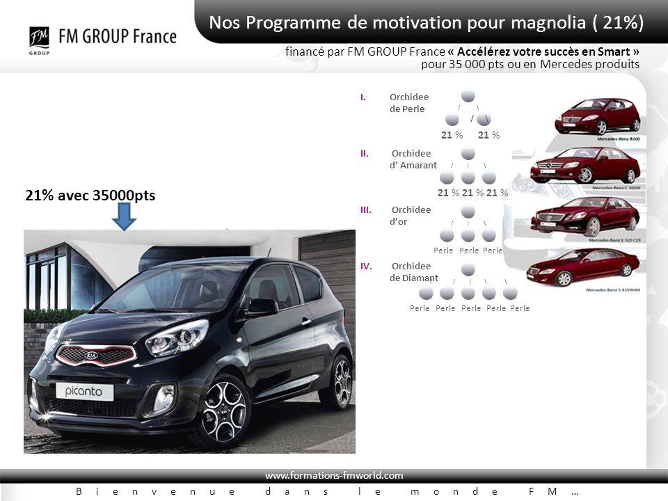 www.formations-fmworld.com Bienvenue dans le monde FM… Nos Programme de motivation pour magnolia ( 21%) financé par FM GROUP France « Accélérez votre