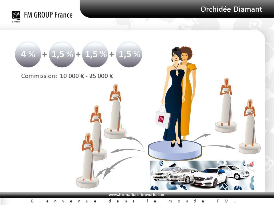 www.formations-fmworld.com Bienvenue dans le monde FM… Orchidée Diamant 4 % + 1,5 % + 1,5 % + 1,5 % Commission: 10 000 € - 25 000 €