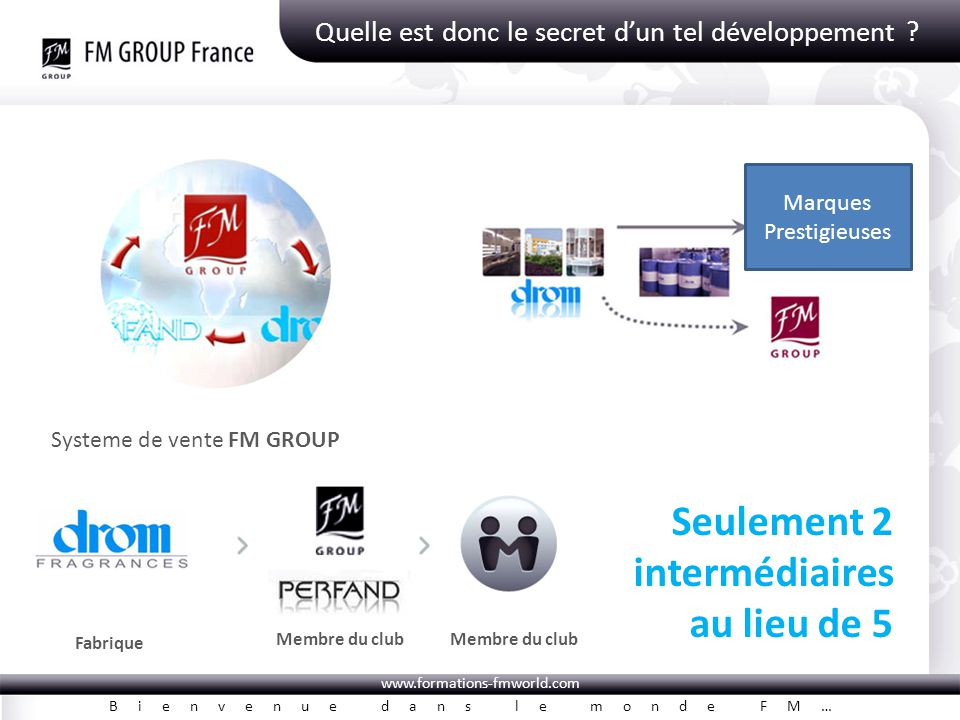 www.formations-fmworld.com Bienvenue dans le monde FM… Quelle est donc le secret d'un tel développement ? Fabrique Membre du club Seulement 2 interméd
