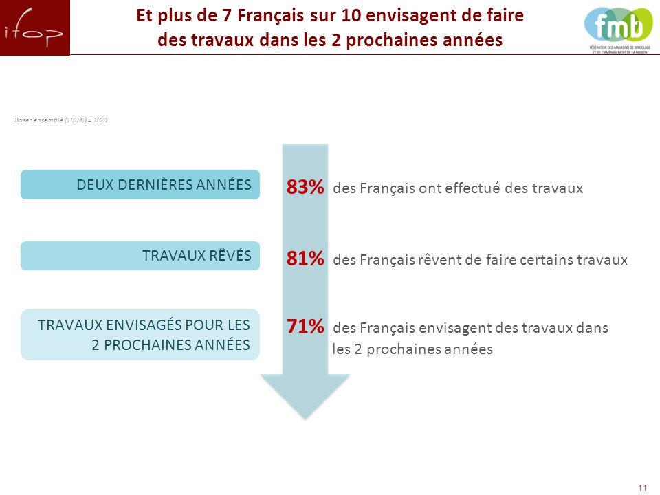 11 Et plus de 7 Français sur 10 envisagent de faire des travaux dans les 2 prochaines années DEUX DERNIÈRES ANNÉES TRAVAUX RÊVÉS 83% des Français ont effectué des travaux 81% des Français rêvent de faire certains travaux TRAVAUX ENVISAGÉS POUR LES 2 PROCHAINES ANNÉES 71% des Français envisagent des travaux dans les 2 prochaines années Base : ensemble (100%) = 1001