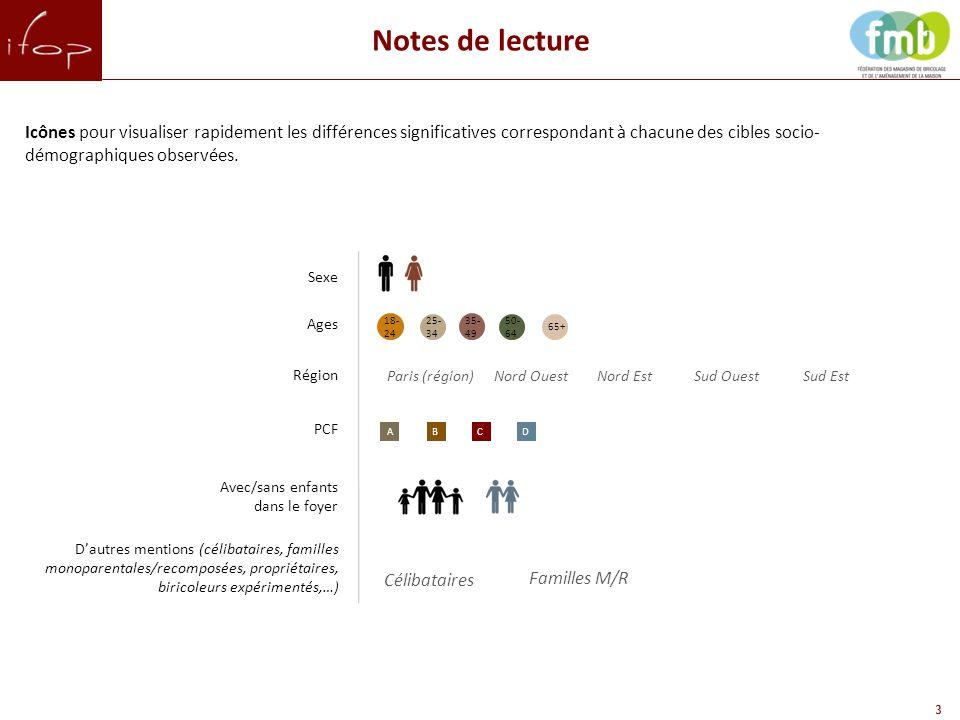 3 Notes de lecture 65+ 35- 49 18- 24 AB Sexe Région PCF Avec/sans enfants dans le foyer Ages Icônes pour visualiser rapidement les différences significatives correspondant à chacune des cibles socio- démographiques observées.