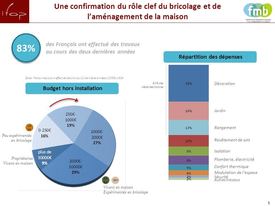 16 En conclusion Un très fort attachement des Français à leur logement qu'ils veulent confortables et à leur image.