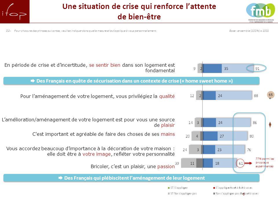 7 Recherche d'économies (« chasse au gaspi » et bons plans), empreinte du personnel (fait « soi-même ») et praticité : au cœur des habitudes déclarées des Français.