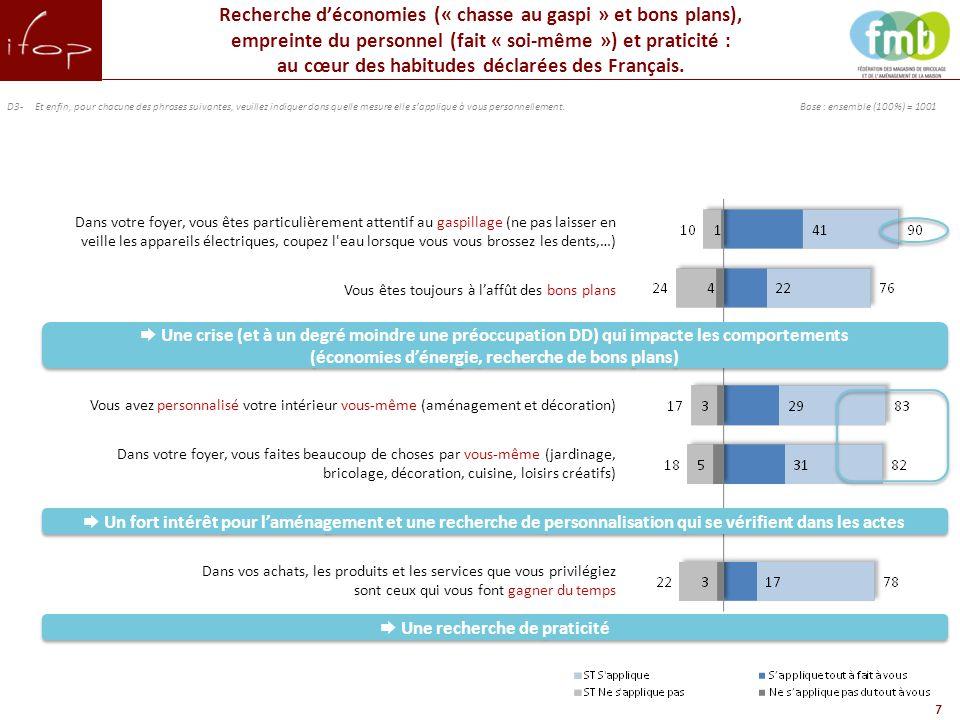 Dépenses réalisées ces 2 dernières années des Français pensent que leur pouvoir d'achat a baissé ces 2 dernières années 66% Base : ensemble (100%) = 1001 8 L'amélioration / l'aménagement du logement : la priorité des Français ces deux dernières années malgré la tension du pouvoir d'achat Base : ensemble (100%) = 1001 18- 24 25- 34 65+ AB AB A Amélioration / aménagement du logement actuel Epargne Voiture Voyages Loisirs Achat d'un logement Investissements financiers Autres projets/dépenses 65+ Familles monoparentales/ recomposées C