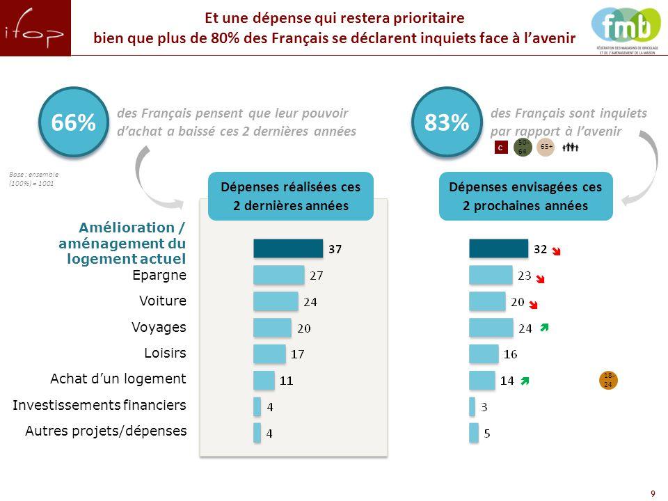 50- 64 9 Et une dépense qui restera prioritaire bien que plus de 80% des Français se déclarent inquiets face à l'avenir Amélioration / aménagement du logement actuel Epargne Voiture Voyages Loisirs Achat d'un logement Investissements financiers Autres projets/dépenses Dépenses réalisées ces 2 dernières années Dépenses envisagées ces 2 prochaines années      des Français pensent que leur pouvoir d'achat a baissé ces 2 dernières années 66% des Français sont inquiets par rapport à l'avenir 83% Base : ensemble (100%) = 1001 18- 24 C 65+