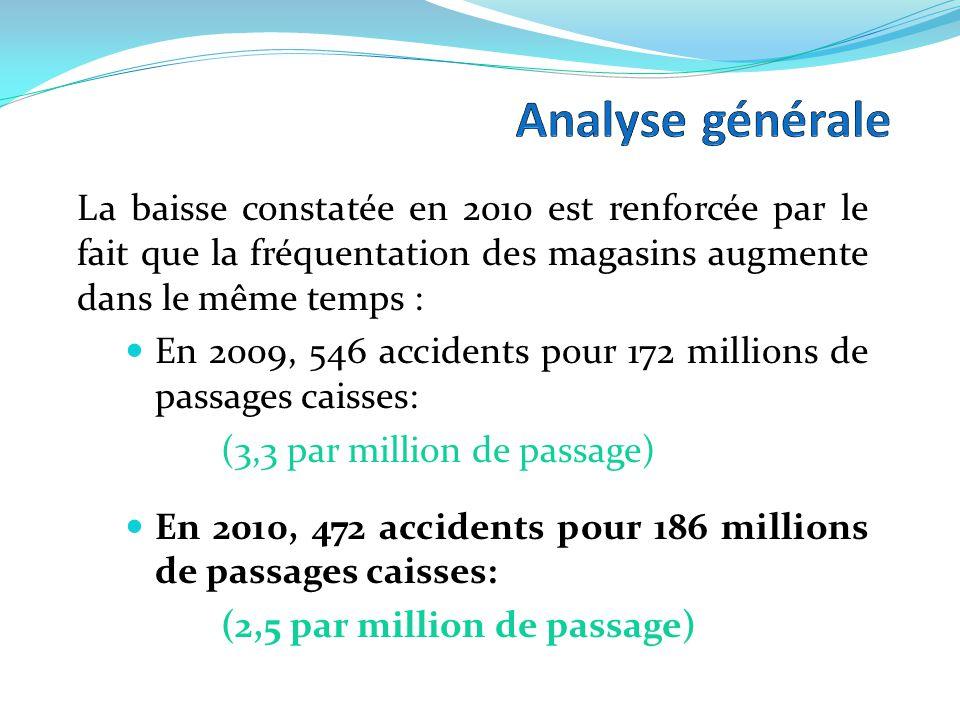 Données générales 2010 Accidents graves*: 2,1% en 2009 : 2,2% en 2008: 7,4% Cause de la majorité des accidents : chutes d'objet ou chutes de plain pied Nature des dommages : 84% sont des traumatismes ou hématomes *Fracture/décès