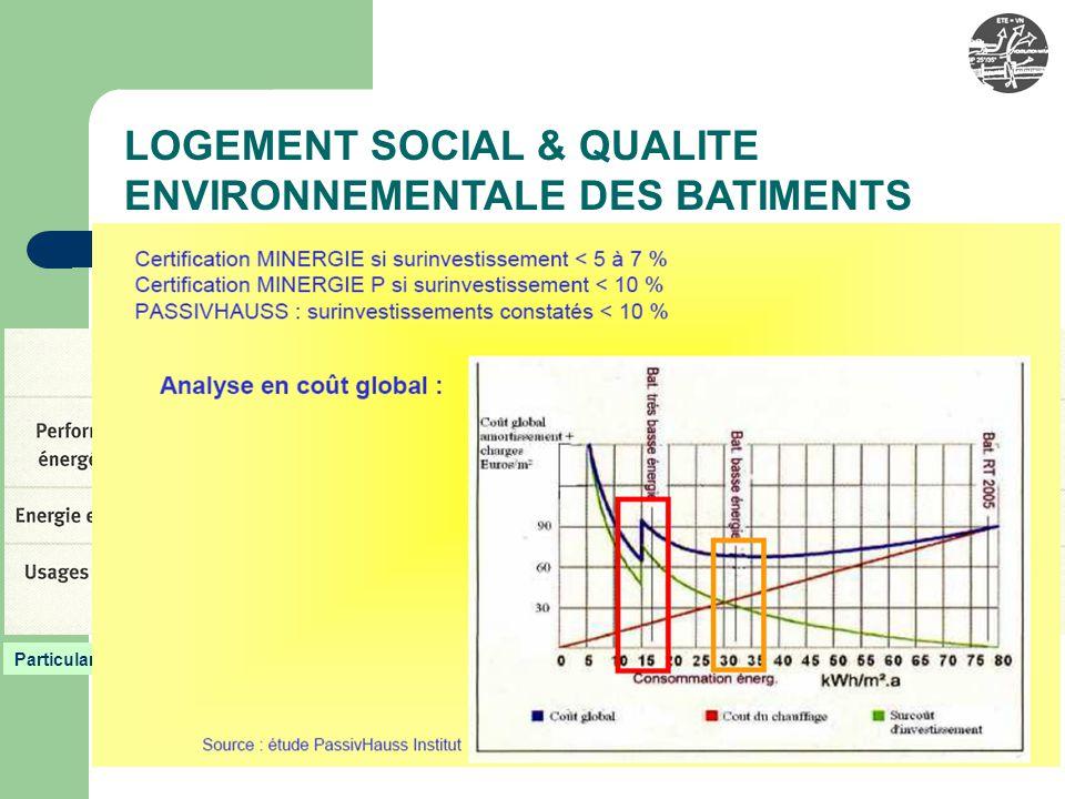 E. COMPARAISONS ALLEMAGNE ET SUISSE Effinergie F / Passivhaus, Minergie LOGEMENT SOCIAL & QUALITE ENVIRONNEMENTALE DES BATIMENTS Surface Référence Ene