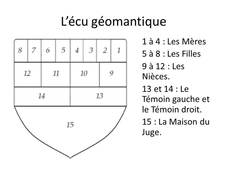 L'écu géomantique 1 à 4 : Les Mères 5 à 8 : Les Filles 9 à 12 : Les Nièces. 13 et 14 : Le Témoin gauche et le Témoin droit. 15 : La Maison du Juge.