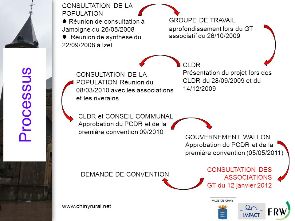 www.chinyrural.net Processus CONSULTATION DE LA POPULATION Réunion de consultation à Jamoigne du 26/05/2008 Réunion de synthèse du 22/09/2008 à Izel CLDR et CONSEIL COMMUNAL Approbation du PCDR et de la première convention 09/2010 GROUPE DE TRAVAIL aprofondissement lors du GT associatif du 26/10/2009 CLDR Présentation du projet lors des CLDR du 28/09/2009 et du 14/12/2009 CONSULTATION DE LA POPULATION Réunion du 08/03/2010 avec les associations et les riverains GOUVERNEMENT WALLON Approbation du PCDR et de la première convention (05/05/2011) CONSULTATION DES ASSOCIATIONS GT du 12 janvier 2012 DEMANDE DE CONVENTION
