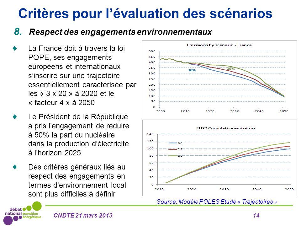 Critères pour l'évaluation des scénarios 8. Respect des engagements environnementaux Source: Modèle POLES Etude « Trajectoires » CNDTE 21 mars 201314