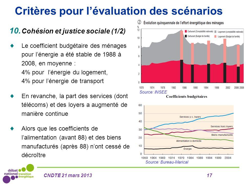 Critères pour l'évaluation des scénarios Source: Bureau-Marical Source: INSEE 10. Cohésion et justice sociale (1/2)  Le coefficient budgétaire des mé