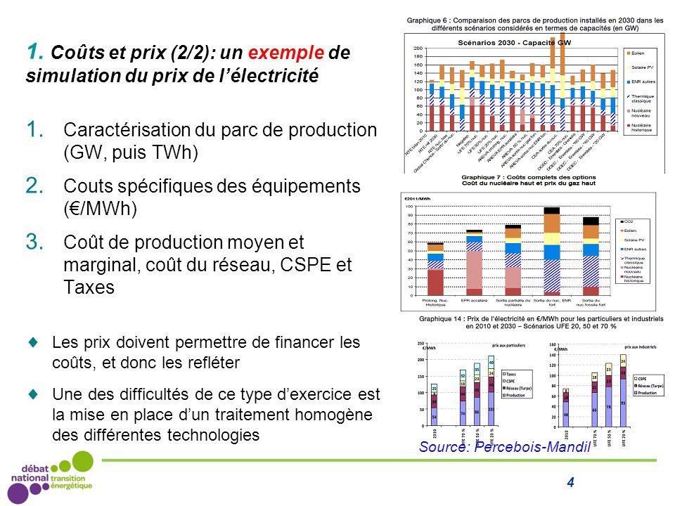 1. Coûts et prix (2/2): un exemple de simulation du prix de l'électricité 1. Caractérisation du parc de production (GW, puis TWh) 2. Couts spécifiques