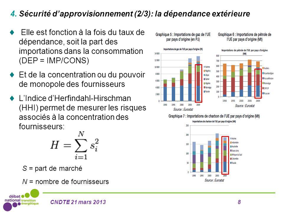 4. Sécurité d'approvisionnement (2/3): la dépendance extérieure  Elle est fonction à la fois du taux de dépendance, soit la part des importations dan
