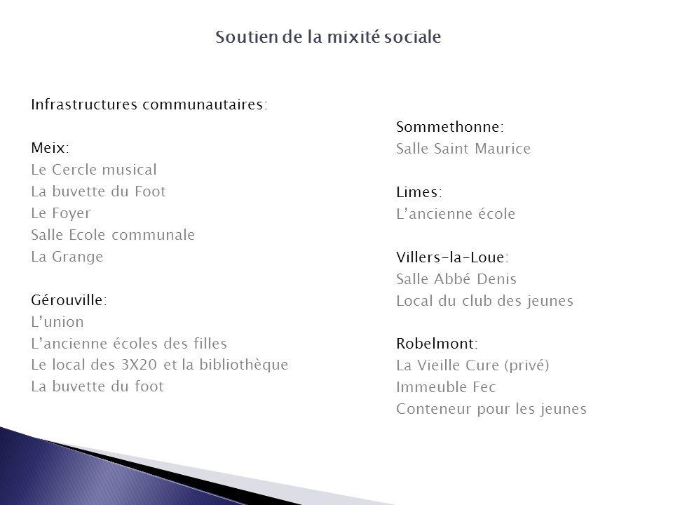 Soutien de la mixité sociale Infrastructures communautaires: Meix: Le Cercle musical La buvette du Foot Le Foyer Salle Ecole communale La Grange Gérou