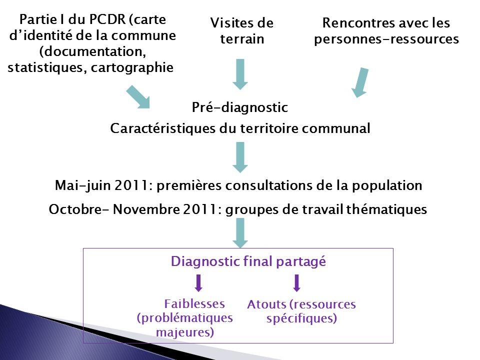 Mai-juin 2011: premières consultations de la population Octobre- Novembre 2011: groupes de travail thématiques Visites de terrain Partie I du PCDR (ca