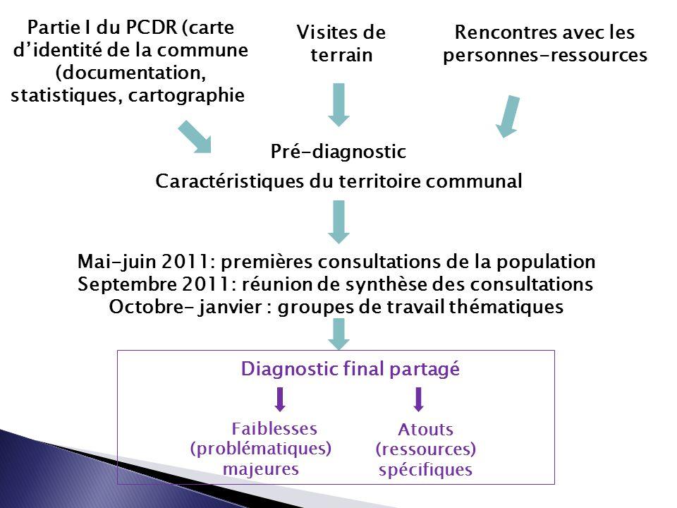 Mai-juin 2011: premières consultations de la population Septembre 2011: réunion de synthèse des consultations Octobre- janvier : groupes de travail th