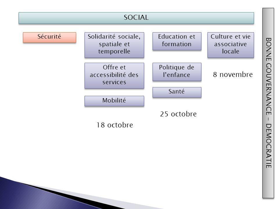 SOCIAL Santé Sécurité Education et formation Solidarité sociale, spatiale et temporelle Offre et accessibilité des services Culture et vie associative