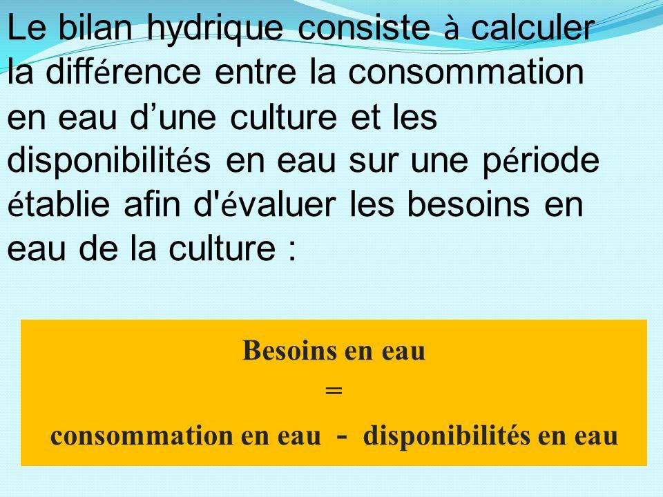 Besoins en eau = consommation en eau - disponibilités en eau Le bilan hydrique consiste à calculer la diff é rence entre la consommation en eau d'une