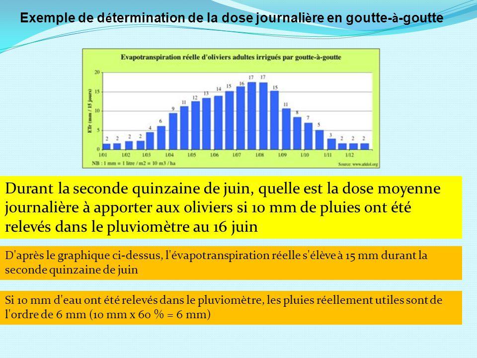 Les besoins prévisionnels en eau sont de l ordre de 9 mm au cours de la seconde quinzaine de juin (15 mm - 6 mm = 9 mm), soit 90 m 3 d eau par hectare Dose moyenne prévisionnelle quotidienne = 9 mm / (15 jours x 90 %) = 0,67 mm, soit 6,7 m 3 / ha.