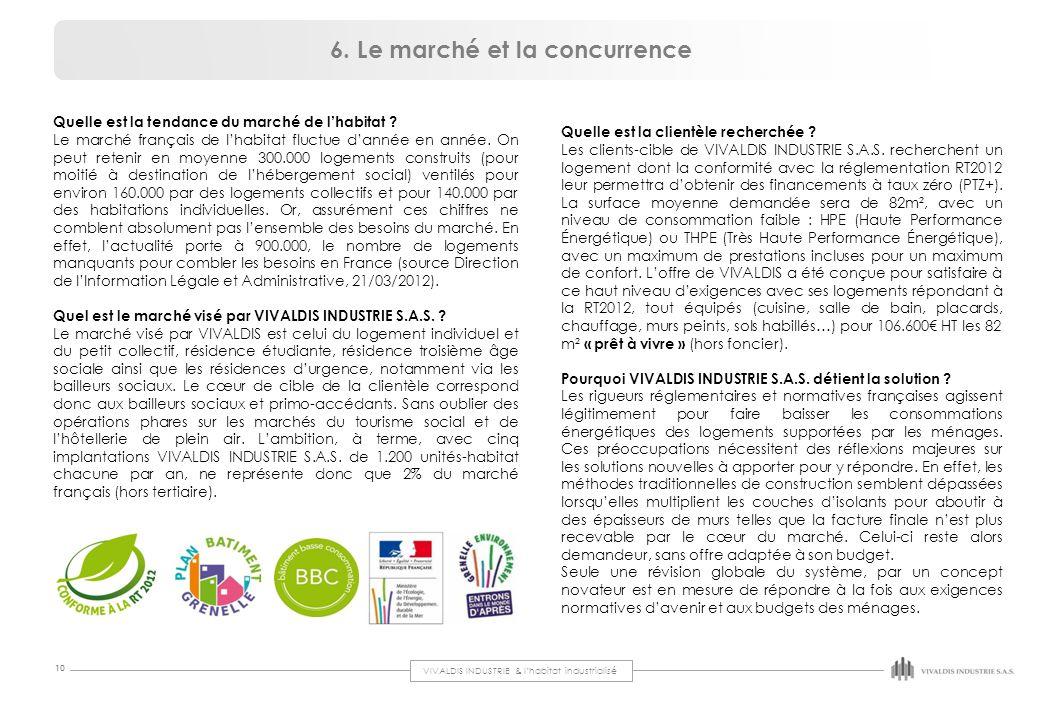 VIVALDIS INDUSTRIE & l'habitat industrialisé 10 Quelle est la tendance du marché de l'habitat ? Le marché français de l'habitat fluctue d'année en ann