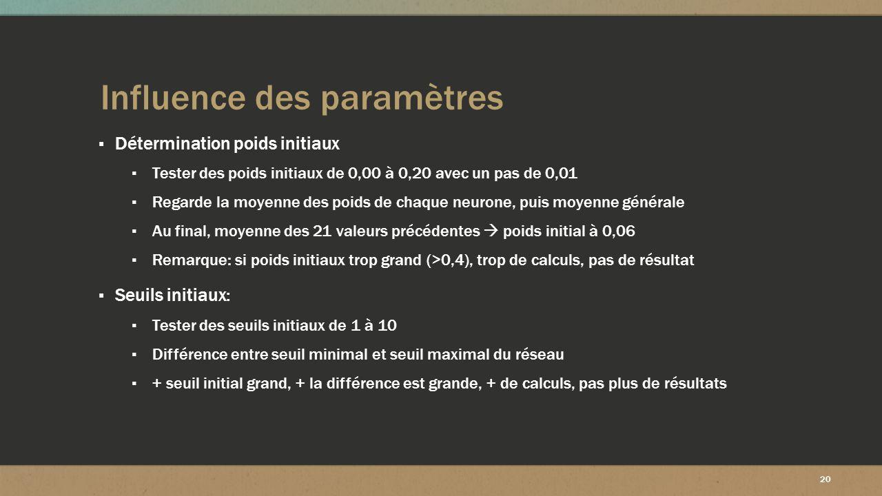 20 Influence des paramètres ▪ Détermination poids initiaux ▪ Tester des poids initiaux de 0,00 à 0,20 avec un pas de 0,01 ▪ Regarde la moyenne des poi
