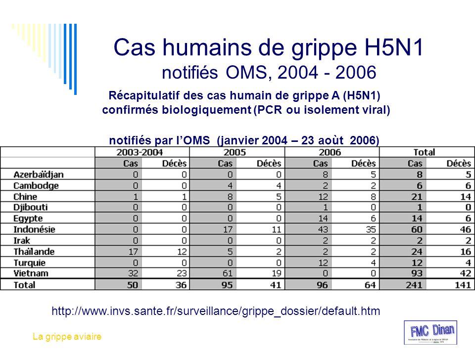 Cas humains de grippe H5N1 notifiés OMS, 2004 - 2006 Récapitulatif des cas humain de grippe A (H5N1) confirmés biologiquement (PCR ou isolement viral)