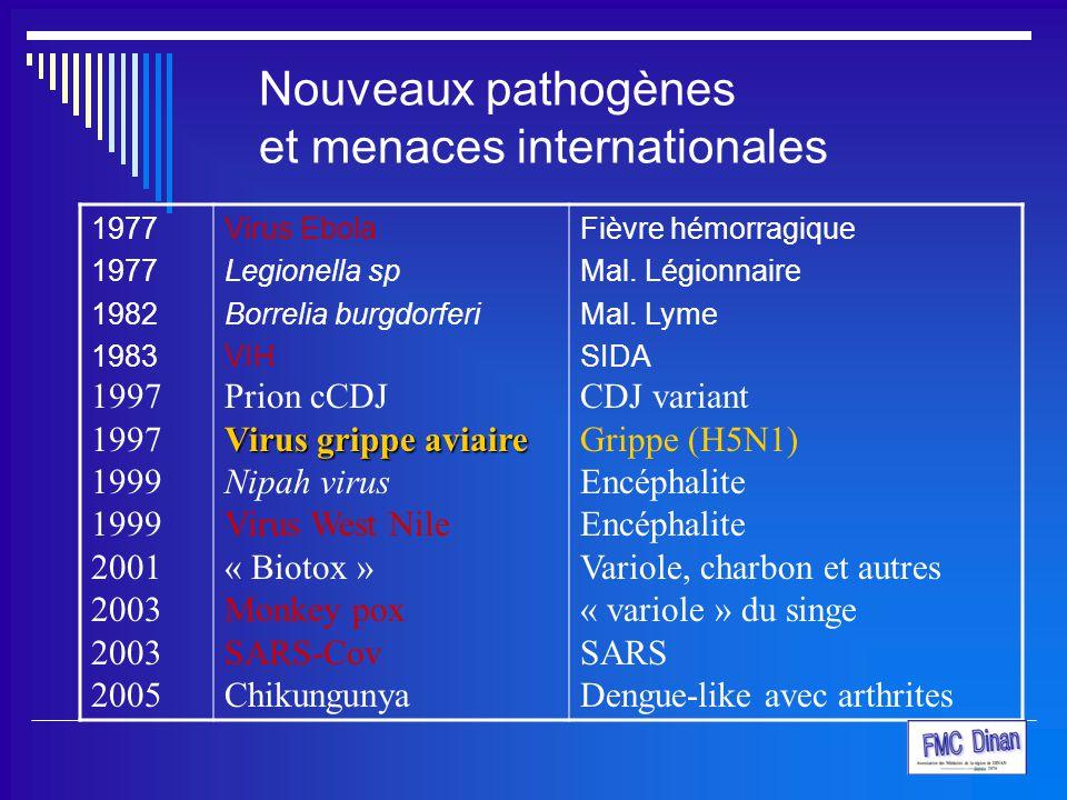 Nouveaux pathogènes et menaces internationales 1977 1982 1983 1997 1999 2001 2003 2005 Virus Ebola Legionella sp Borrelia burgdorferi VIH Prion cCDJ V