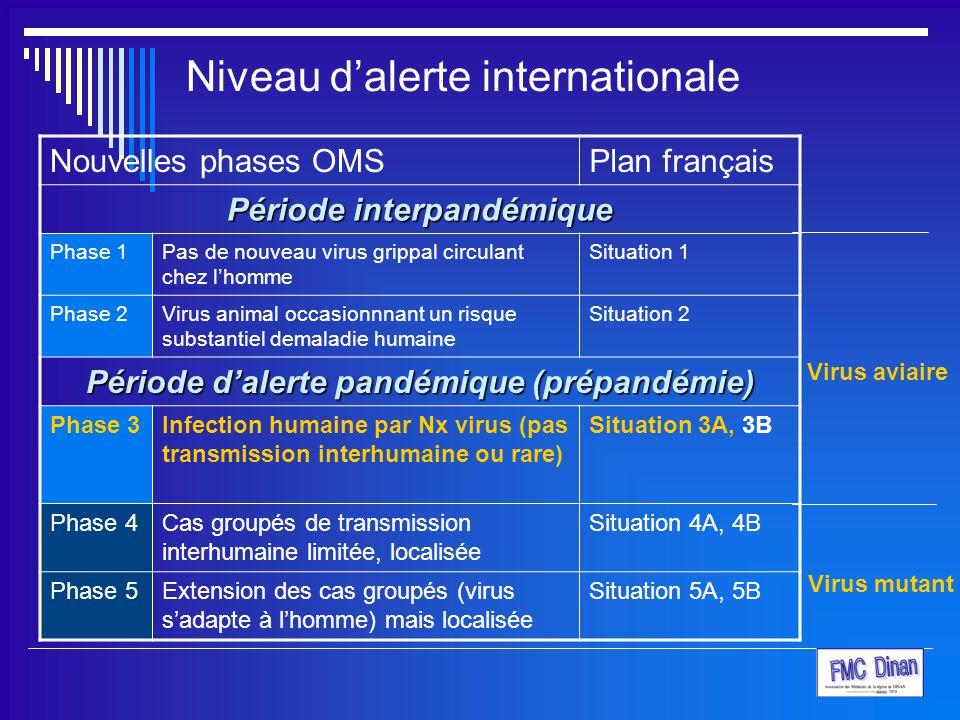 Niveau d'alerte internationale Nouvelles phases OMSPlan français Période interpandémique Phase 1Pas de nouveau virus grippal circulant chez l'homme Si