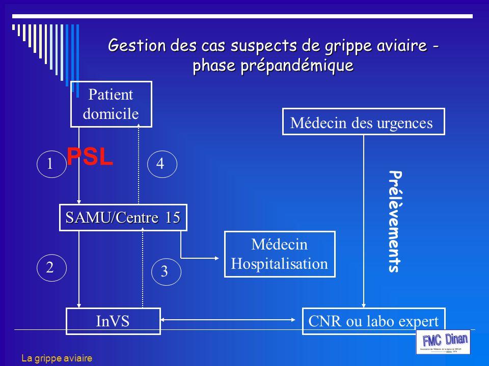Gestion des cas suspects de grippe aviaire - phase prépandémique Patient domicile SAMU/Centre 15 InVS Médecin Hospitalisation CNR ou labo expert Prélè