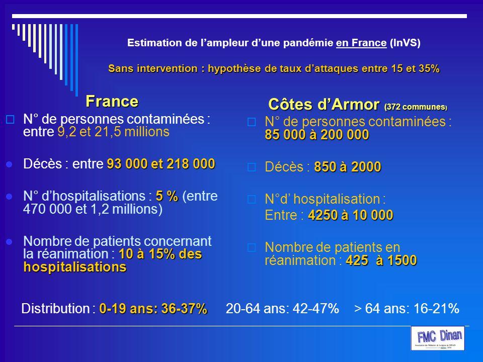 Sans intervention : hypothèse de taux d'attaques entre 15 et 35% Estimation de l'ampleur d'une pandémie en France (InVS) Sans intervention : hypothèse