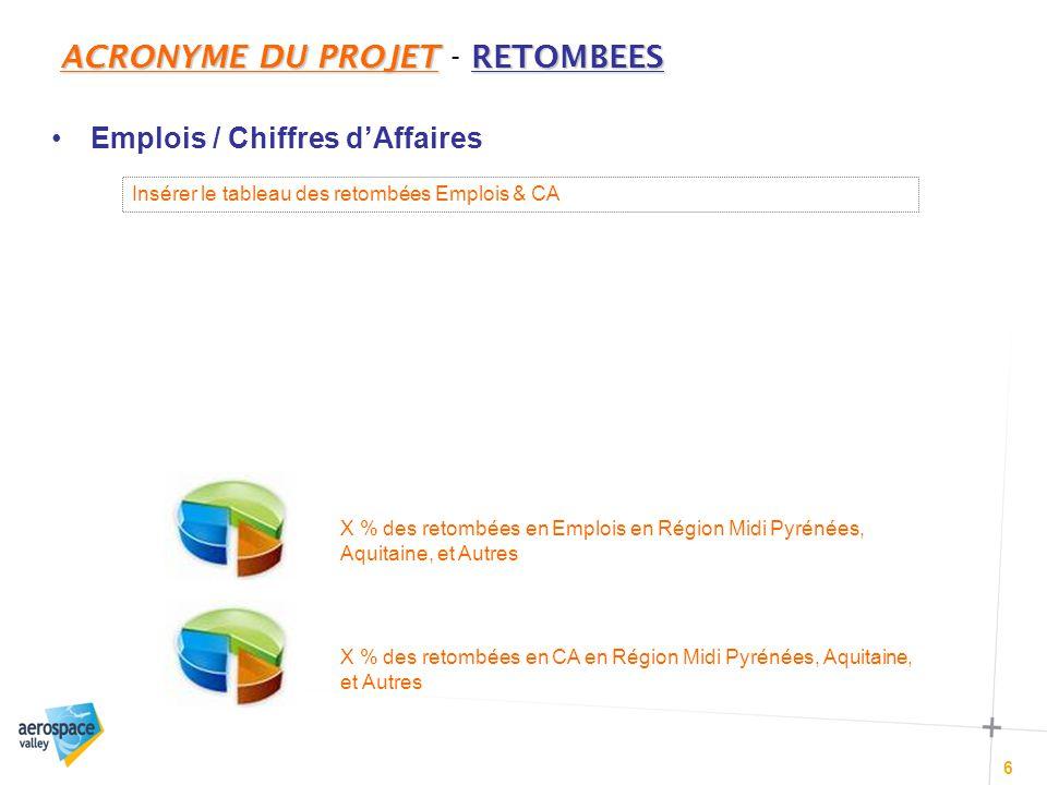 ACRONYME DU PROJETLE BUDGET (1/2) ACRONYME DU PROJET – LE BUDGET (1/2) 7 Données à présenter sous forme de graphique – type « camembert » - en % X % des coûts totaux en Région Midi Pyrénées, Aquitaine, et Autres Budget global : X € (dont aide publique sollicitée : X € ) –X % groupes industriels –X % PME/ETI –X % acteurs de la formation et de la recherche