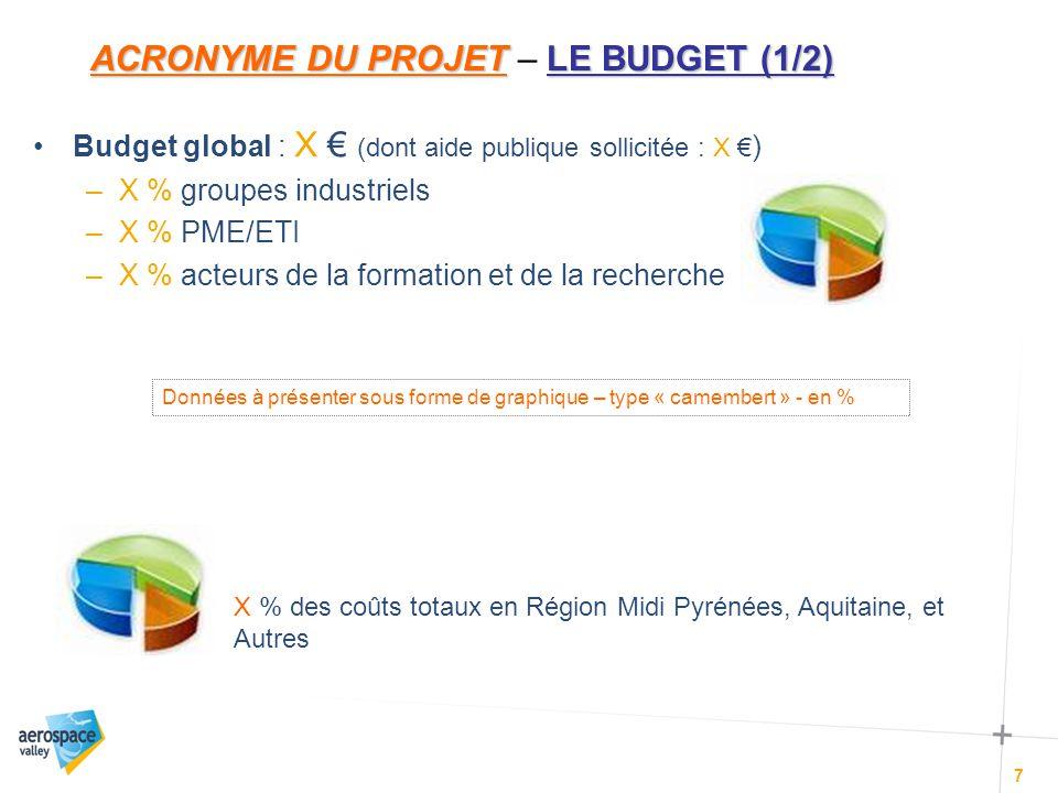 ACRONYME DU PROJETLE BUDGET (2/2) ACRONYME DU PROJET - LE BUDGET (2/2) 8 Répartition du budget Insérer le Tableau de financement
