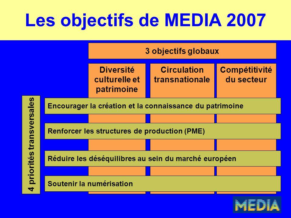 Diversité culturelle et patrimoine Circulation transnationale Compétitivité du secteur 3 objectifs globaux Encourager la création et la connaissance du patrimoine Renforcer les structures de production (PME) Réduire les déséquilibres au sein du marché européen Soutenir la numérisation 4 priorités transversales Les objectifs de MEDIA 2007