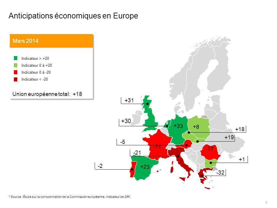 2 +30 -43 +18 -5 -21 +31 -2 +1 -32 -17 -11 +8 +33 +23 +19 * Source : Étude sur la consommation de la Commission européenne, indicateur de GfK Anticipations économiques en Europe Mars 2014 Indicateur > +20 Indicateur 0 á +20 Indicateur 0 á -20 Indicateur < -20 Union européenne total: +18 Indicateur > +20 Indicateur 0 á +20 Indicateur 0 á -20 Indicateur < -20 Union européenne total: +18