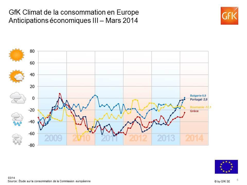 7 -4 -43 +29 +10 -14 +10 -23 +1 -29 -8 -33 +14 +46 +1 +26 * Source : Étude sur la consommation de la Commission européenne, indicateur de GfK Anticipations de revenu en Europe Mars 2014 Indicateur > +20 Indicateur 0 á +20 Indicateur 0 á -20 Indicateur < -20 Union européenne total: +3 Indicateur > +20 Indicateur 0 á +20 Indicateur 0 á -20 Indicateur < -20 Union européenne total: +3