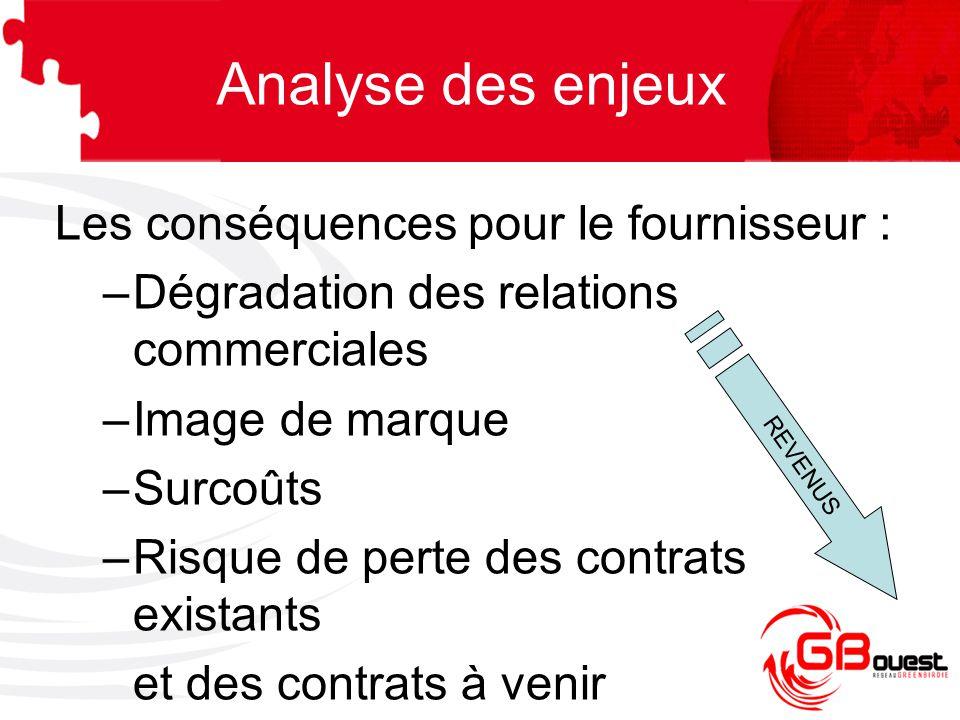 Les conséquences pour le fournisseur : –Dégradation des relations commerciales –Image de marque –Surcoûts –Risque de perte des contrats existants et d