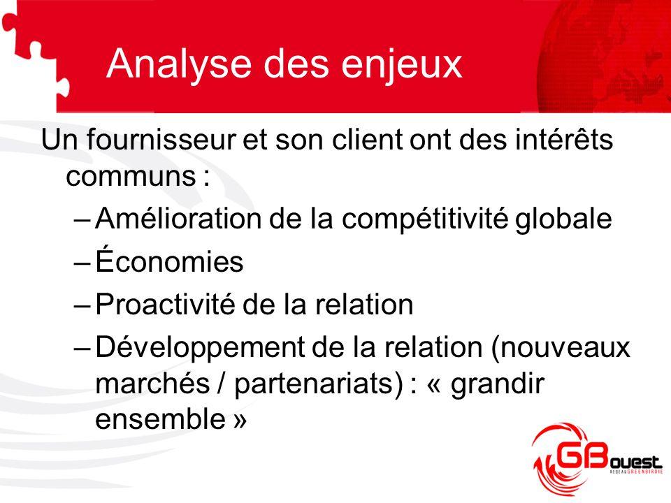 Un fournisseur et son client ont des intérêts communs : –Amélioration de la compétitivité globale –Économies –Proactivité de la relation –Développemen