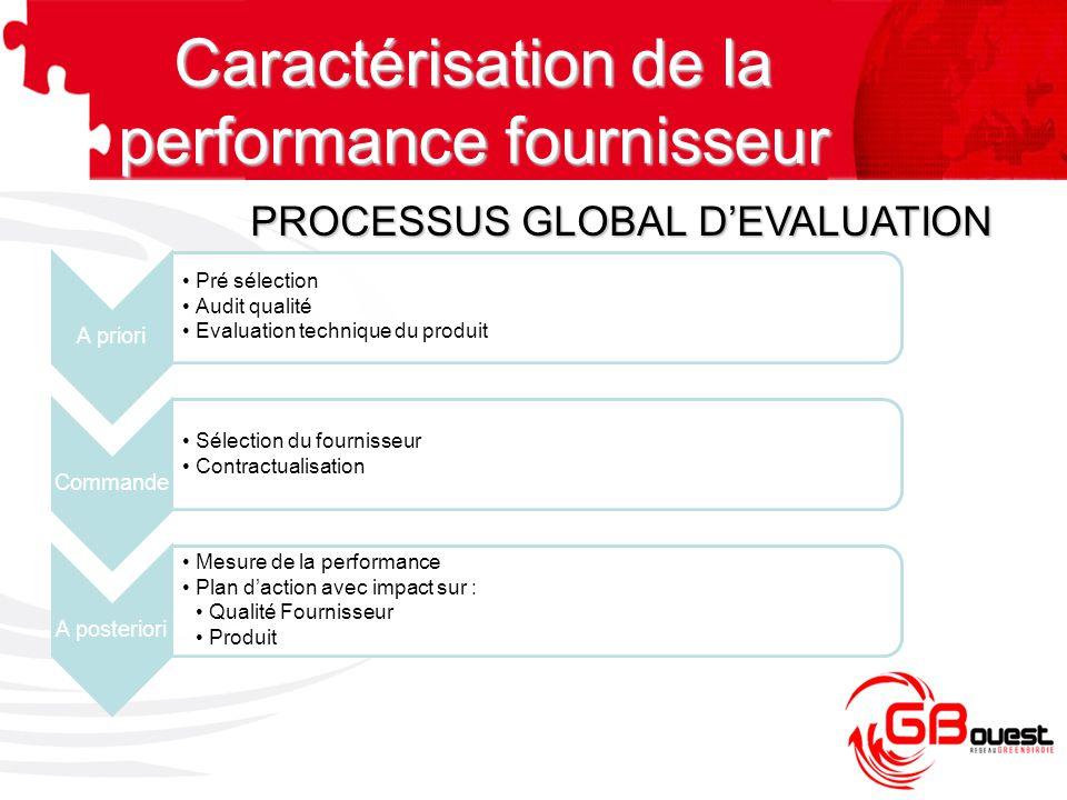 A priori Pré sélection Audit qualité Evaluation technique du produit Commande Sélection du fournisseur Contractualisation A posteriori Mesure de la pe