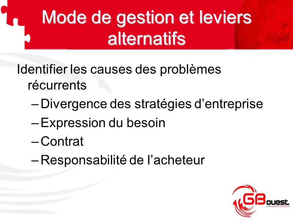 Identifier les causes des problèmes récurrents –Divergence des stratégies d'entreprise –Expression du besoin –Contrat –Responsabilité de l'acheteur Mo