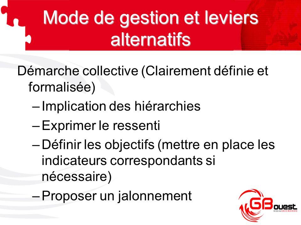 Démarche collective (Clairement définie et formalisée) –Implication des hiérarchies –Exprimer le ressenti –Définir les objectifs (mettre en place les