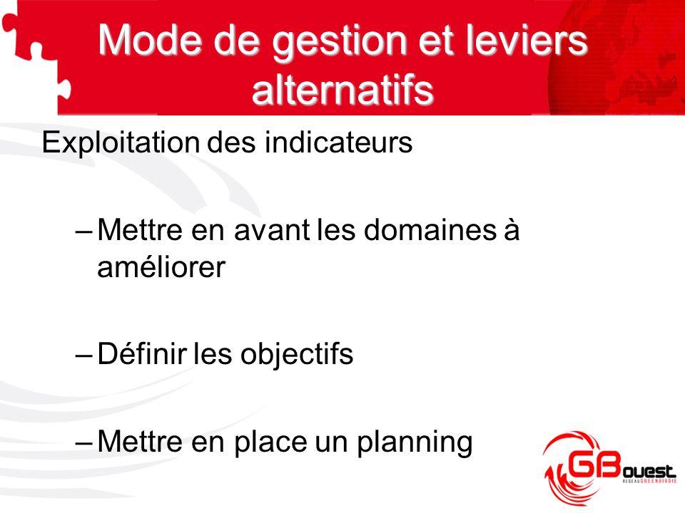 Exploitation des indicateurs –Mettre en avant les domaines à améliorer –Définir les objectifs –Mettre en place un planning Mode de gestion et leviers